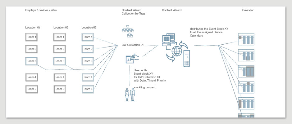 Digital Signage Software Callcenter